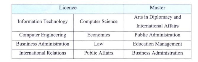 Bourses d'Etudes Licence et Master de l'University ADA Azerbaïdjan