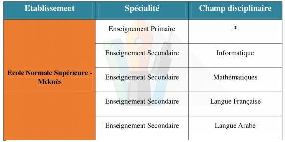 Ecole Normale Supérieure : 5 filières en Licence de l'éducation